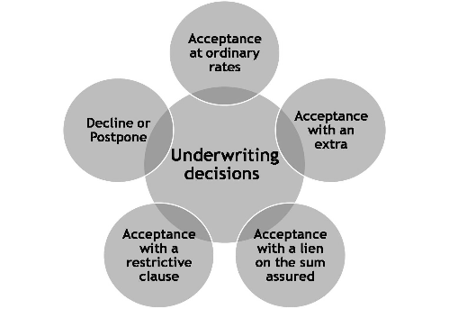 insurance underwriting process diagram